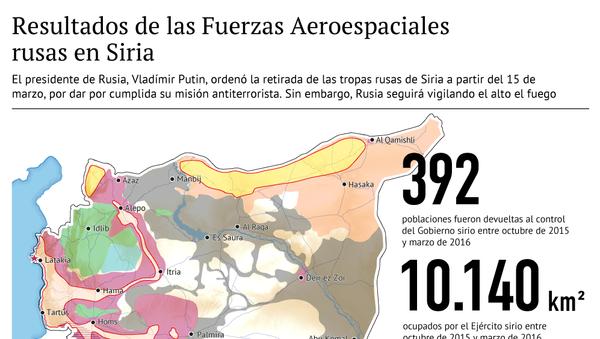 Los resultados de las acciones de las Fuerzas Aeroespaciales de Rusia en Siria - Sputnik Mundo