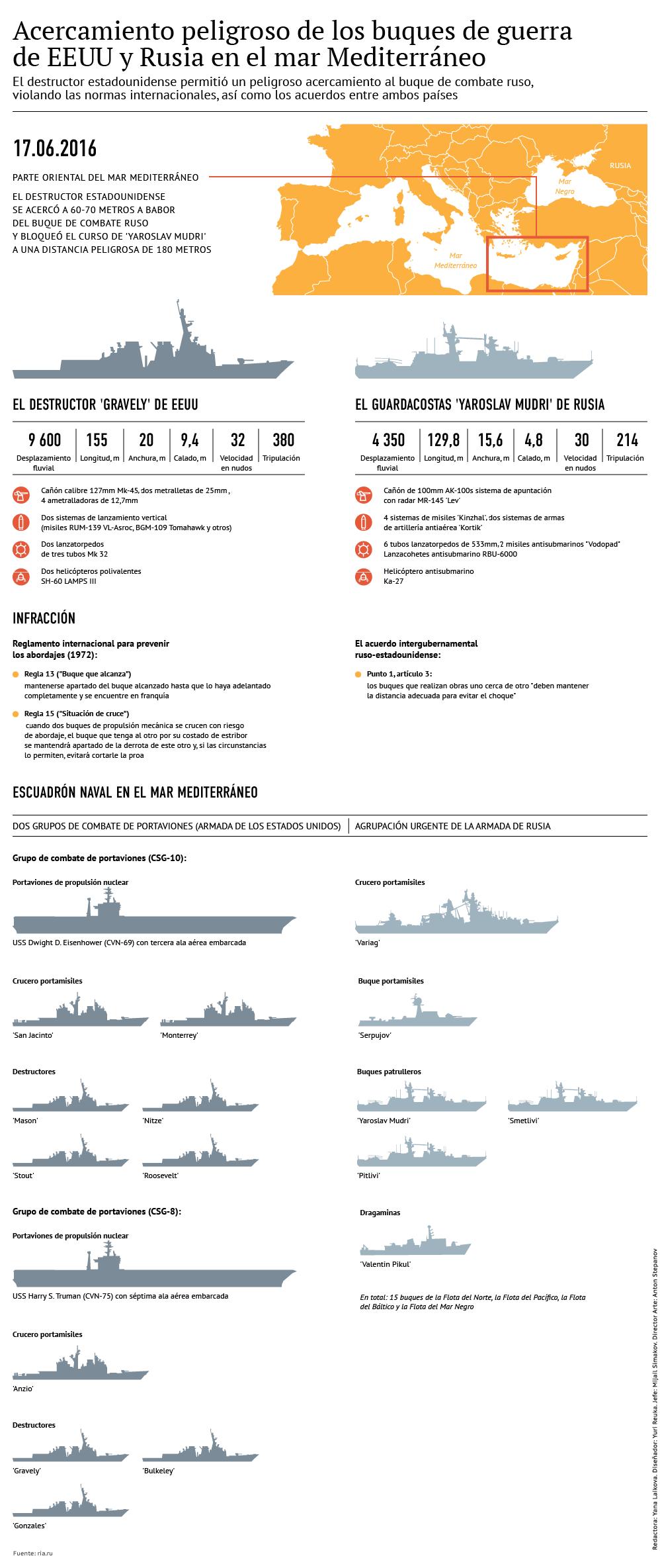Acercamiento peligroso de los buques de guerra de Rusia y EEUU - Sputnik Mundo
