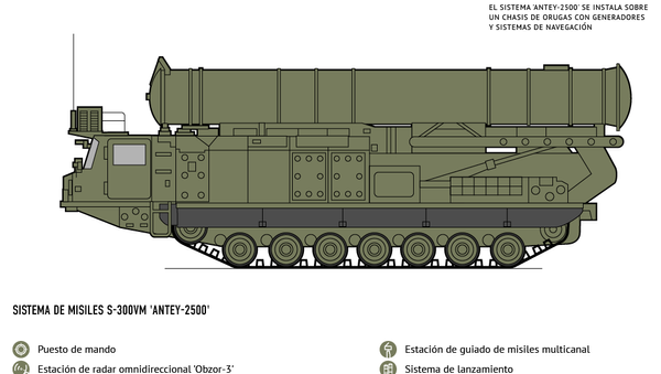 Características de los novedosos sistemas de misiles rusos Antey-2500 - Sputnik Mundo