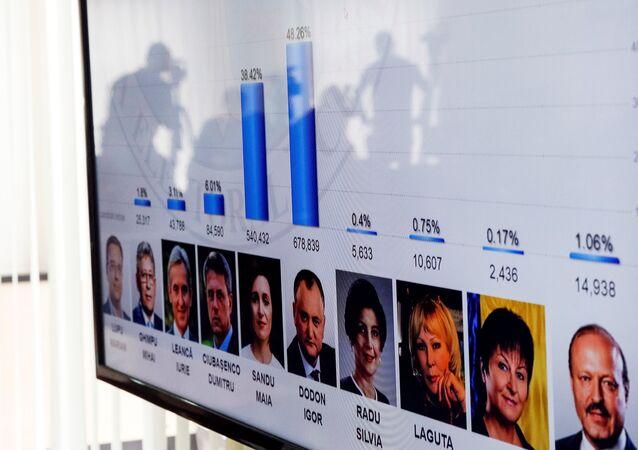 La primera ronda de las presidenciales en Moldavia