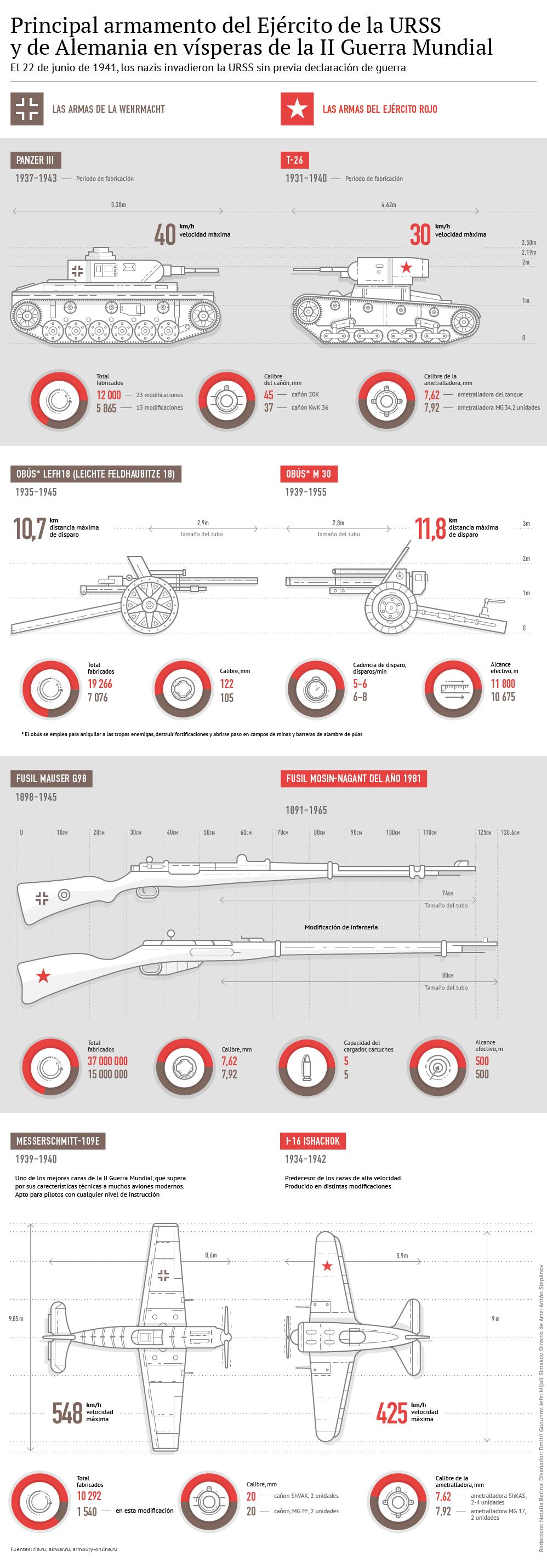 El principal armamento de la URSS y Alemania en la II Guerra Mundial