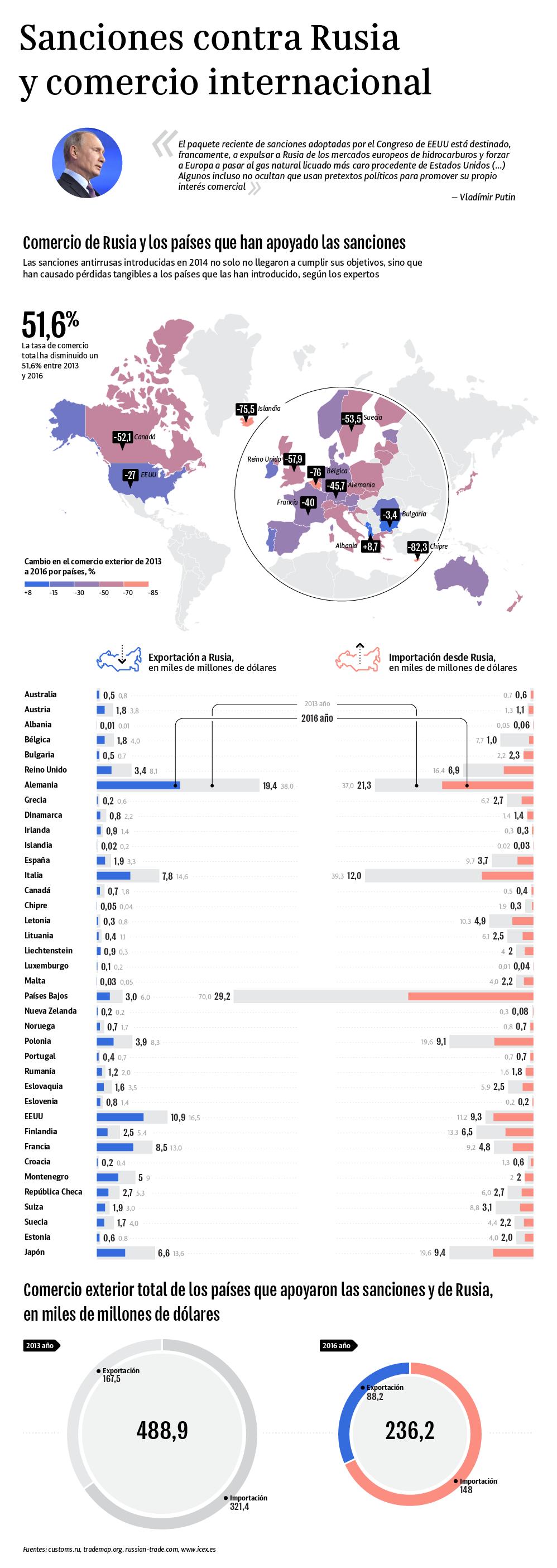 Sanciones contra Rusia y comercio internacional