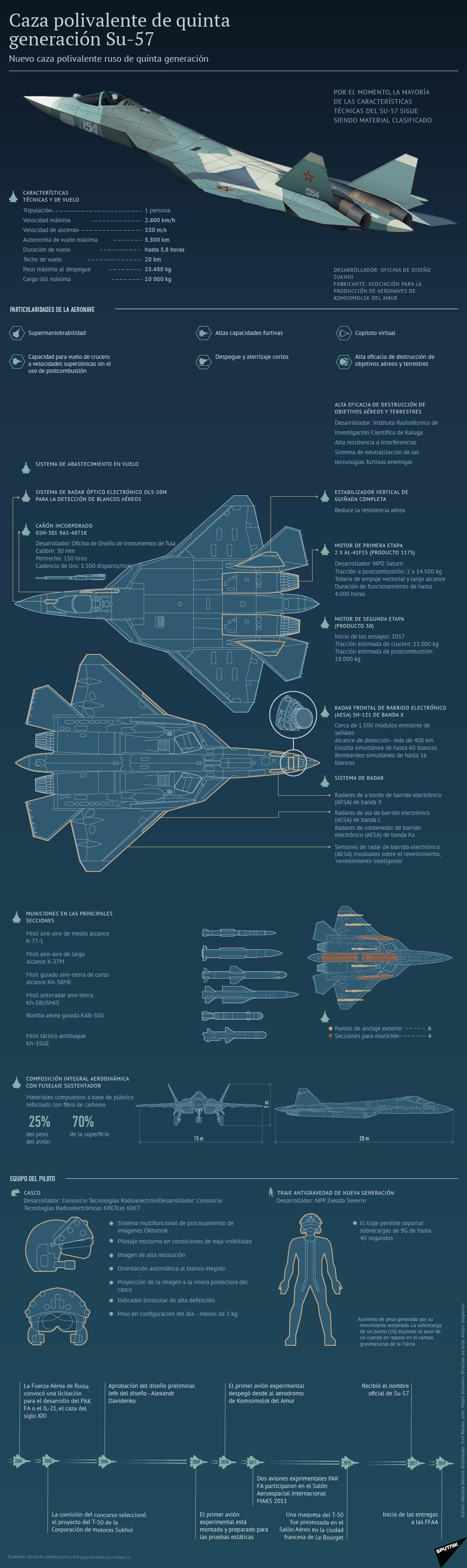 El rey de los cielos rusos: el T-50 ruso en detalle - Sputnik Mundo