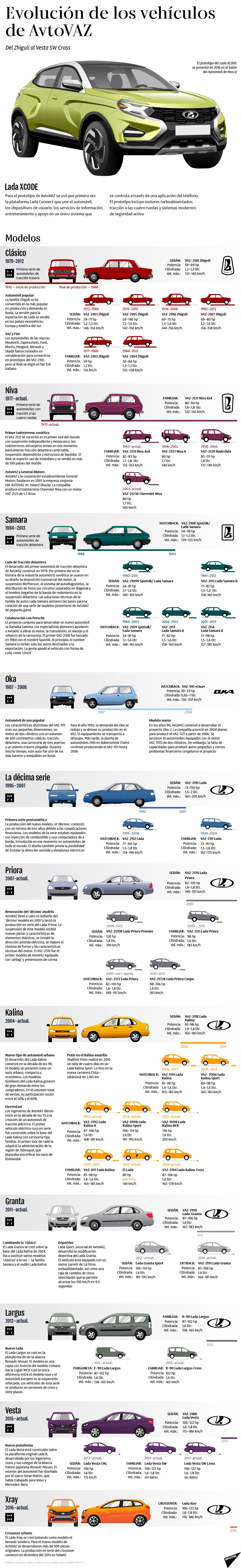 La evolución de los famosos Lada rusos