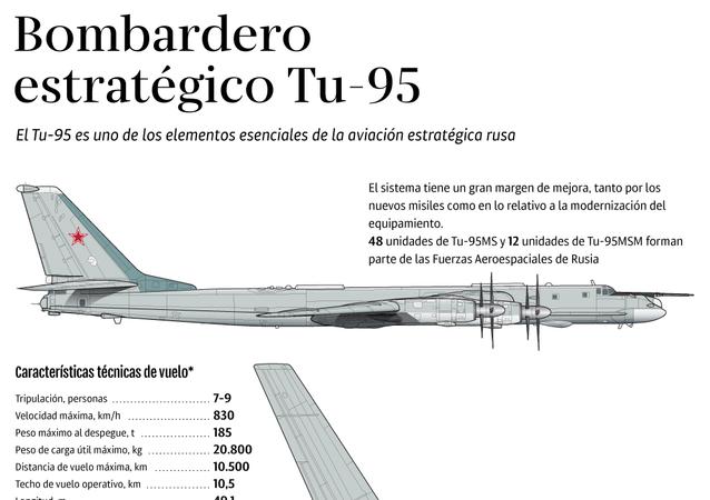 Bombardero estratégico Tu-95