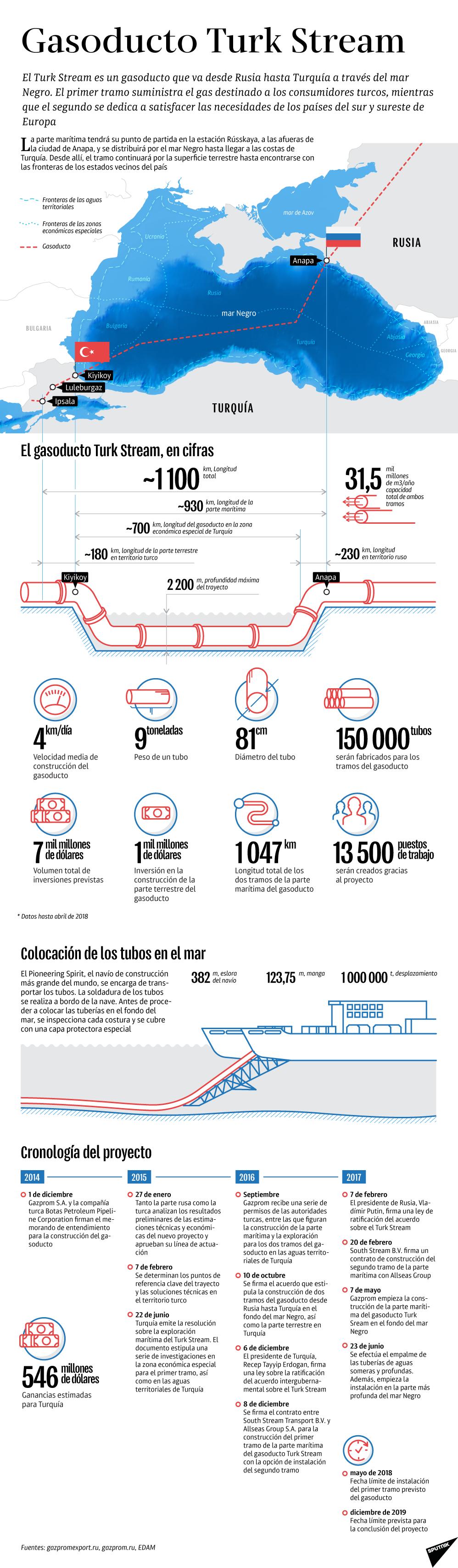 Gasoducto Turk Stream