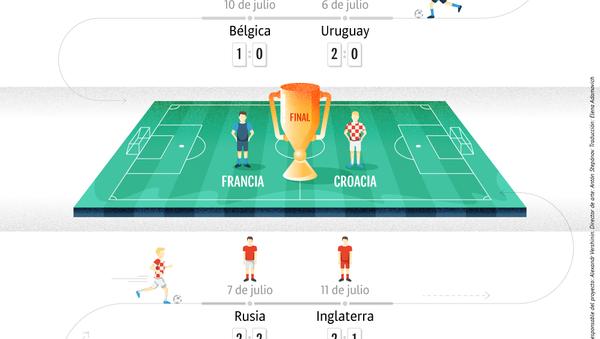 El camino de las selecciones finalistas hacía en partido decisivo del Mundial 2018 - Sputnik Mundo