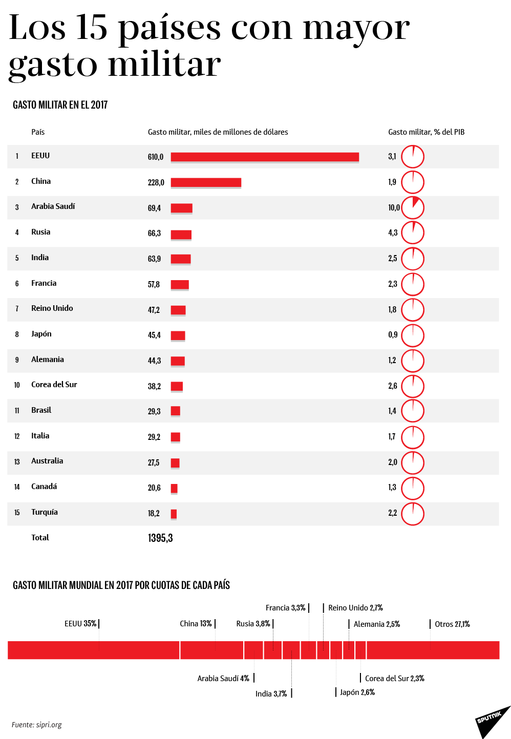 Los 15 países que más gastan en el ámbito militar