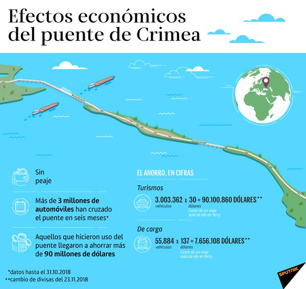 Beneficios económicos del puente de Crimea - Sputnik Mundo