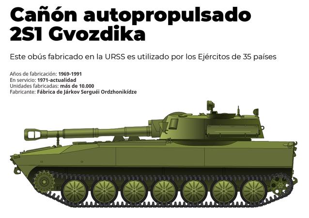 2S1 Gvozdika: el arrollador 'clavel' ruso al detalle