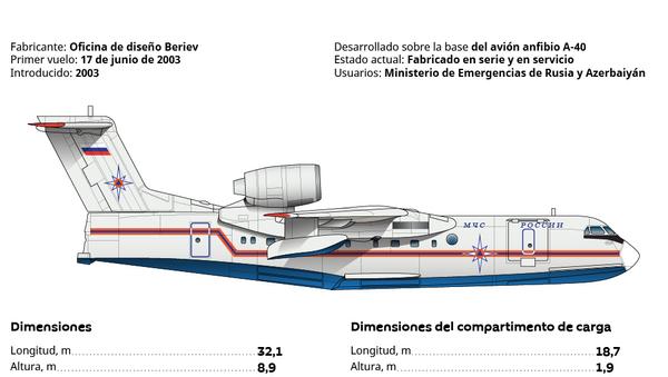 El Be-200 ChS - Sputnik Mundo