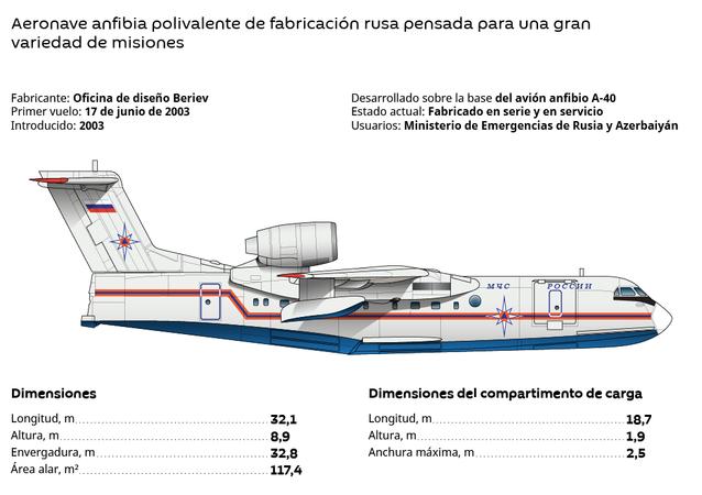 El Be-200 ChS