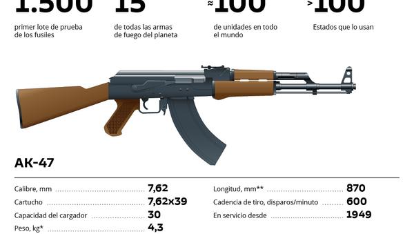 Del AK-47 al AK-12: la evolución de los legendarios fusiles Kalashnikov - Sputnik Mundo