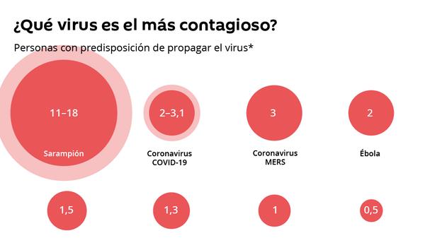 Así es el COVID-19 comparado con otros virus peligrosos - Sputnik Mundo