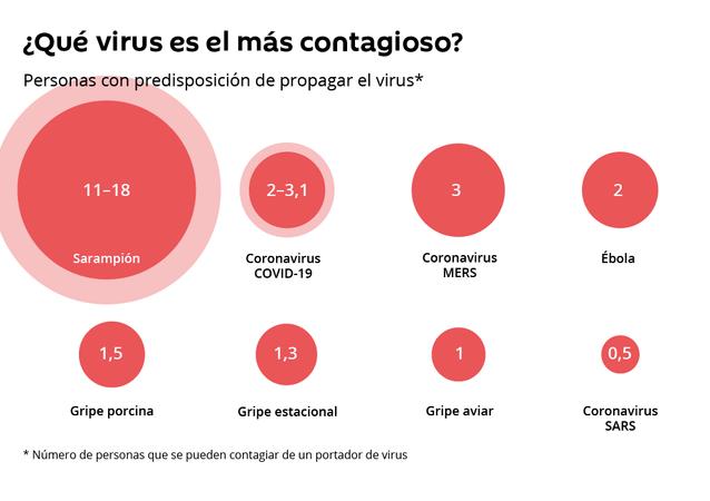 Así es el COVID-19 comparado con otros virus peligrosos