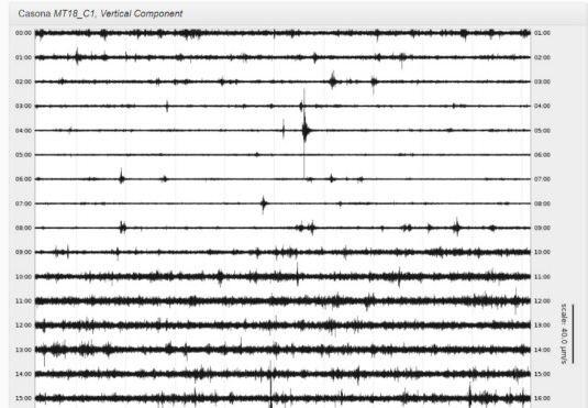 Hay dos gráficos (sismogramas) que corresponden al registro de la componente vertical de la estación MT18, ubicada en la calle Beauchef de Santiago. Cada línea horizontal en ambas figuras corresponde a una hora (UTC) de registro.