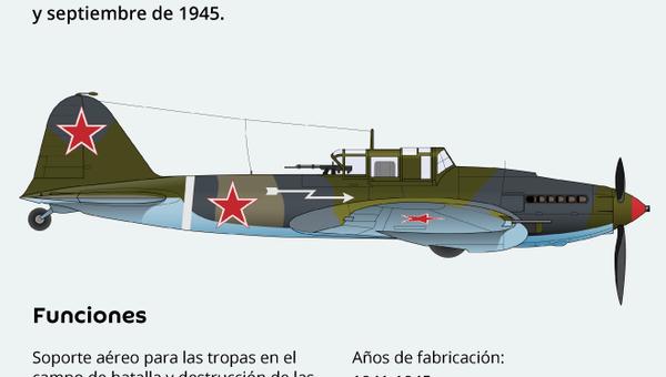 Il-2: el legendario tanque volador soviético - Sputnik Mundo
