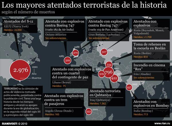Los mayores atentados terroristas de la historia - Sputnik Mundo