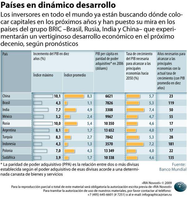 Países en dinámico desarrollo - Sputnik Mundo