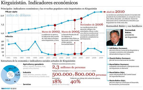 Kirguizistán. Indicadores económicos - Sputnik Mundo