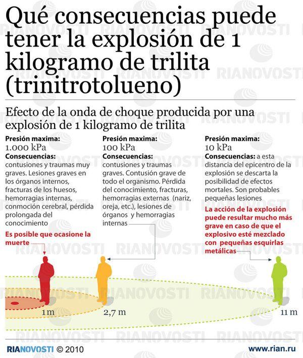 Сonsecuencias de una explosión de 1 kilo de trilita - Sputnik Mundo