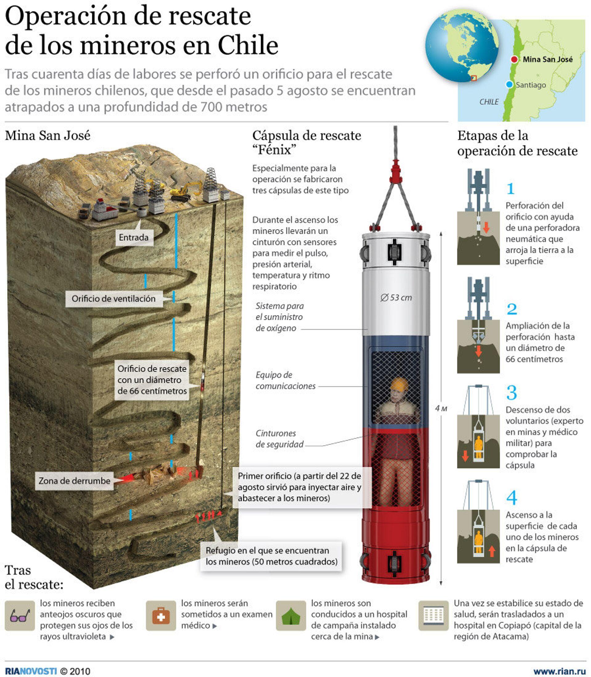 Operación de rescate de los mineros en Chile - 13.10.2010, Sputnik Mundo