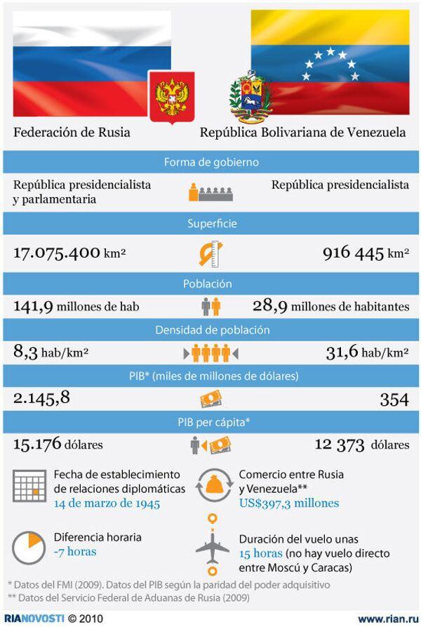 Rusia y Venezuela. Relaciones bilaterales - Sputnik Mundo