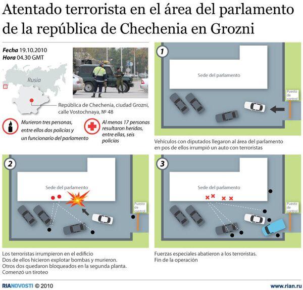 Atentado terrorista en el área del parlamento de la república de Chechenia en Grozni - Sputnik Mundo