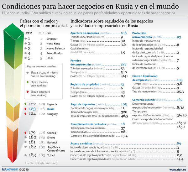 Condiciones para hacer negocios en Rusia y en el mundo - Sputnik Mundo