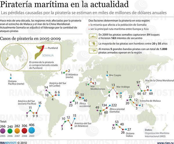 Piratería marítima en la actualidad - Sputnik Mundo