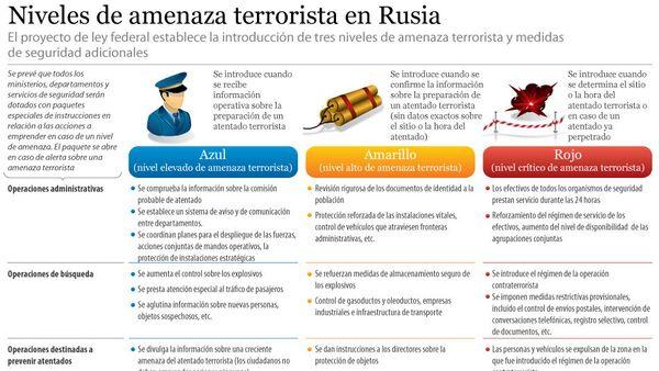 Niveles de amenaza terrorista en Rusia - Sputnik Mundo