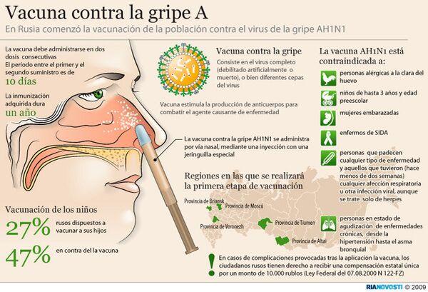 Vacuna contra la gripe A - Sputnik Mundo