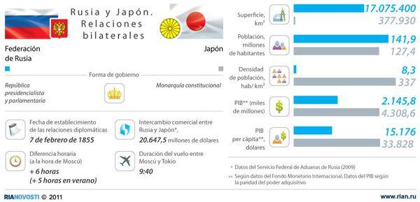 Rusia y Japón. Relaciones bilaterales - Sputnik Mundo