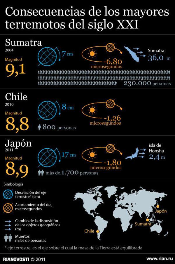 Consecuencias de los mayores terremotos del siglo XXI - Sputnik Mundo