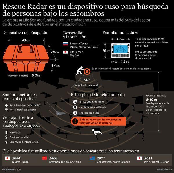 Rescue Radar es un dispositivo ruso para búsqueda de personas bajo los escombros - Sputnik Mundo