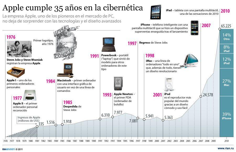 Apple cumple 35 años de aporte a la cibernética