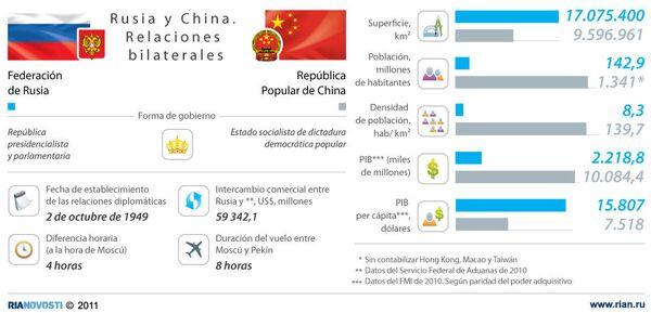 Rusia y China, principales indicadores de los dos países - Sputnik Mundo