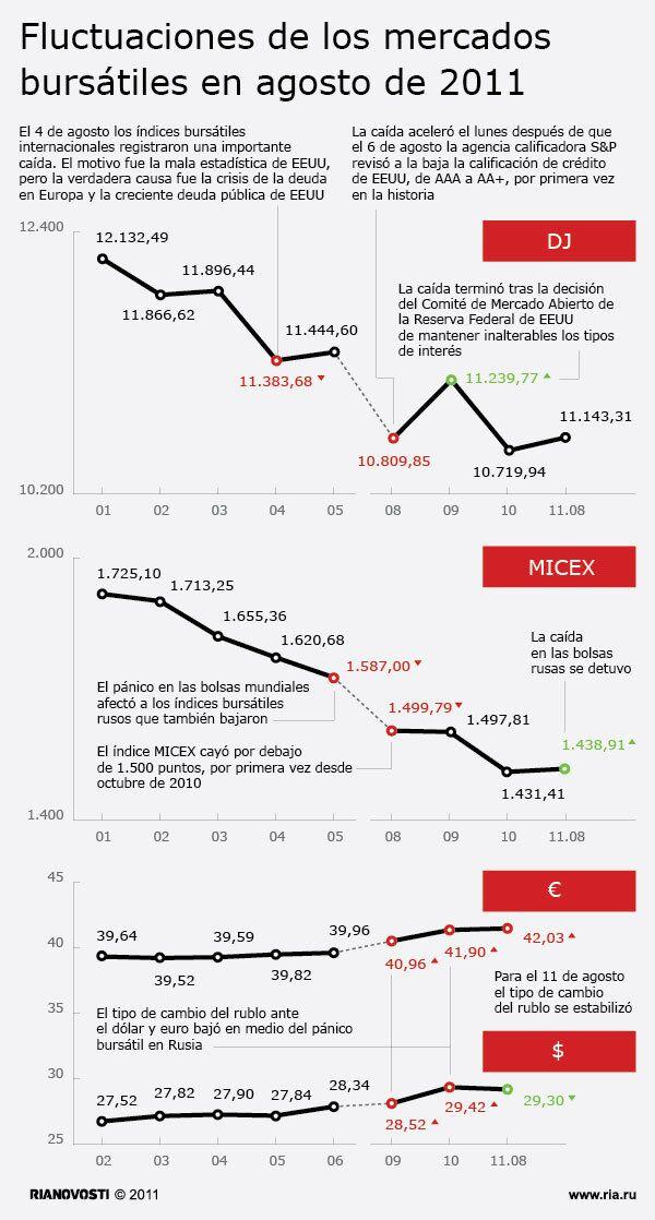 Fluctuaciones de los mercados bursátiles en agosto de 2011 - Sputnik Mundo