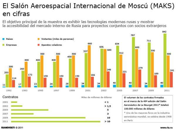 El Salón Aeroespacial Internacional de Moscú (MAKS) en cifras - Sputnik Mundo