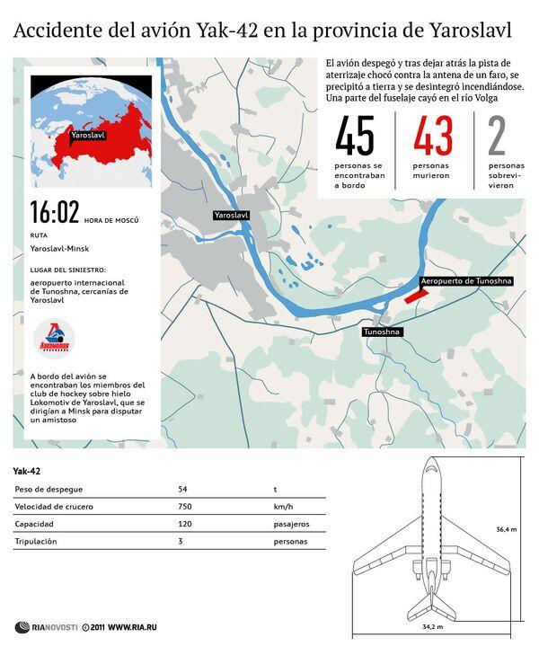 Accidente del avión Yak-42 en la provincia de Yaroslavl - Sputnik Mundo