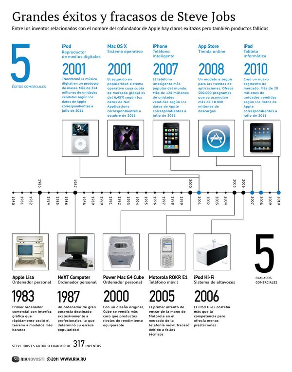 Grandes éxitos y fracasos de Steve Jobs - Sputnik Mundo