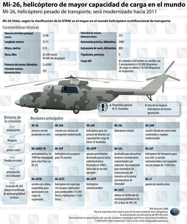 Mi-26, helicóptero de mayor capacidad de carga en el mundo. Infografía  - Sputnik Mundo