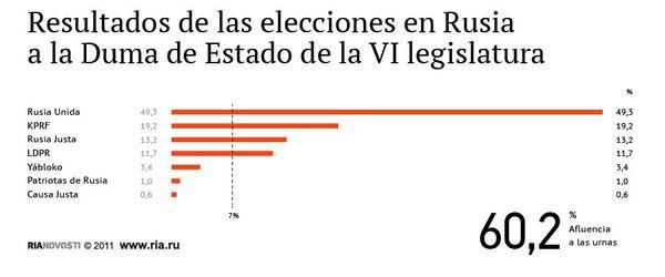 Resultados de las elecciones en Rusia a la Duma de Estado de la VI legislatura - Sputnik Mundo
