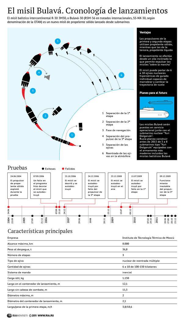 El misil Bulavá. Cronología de lanzamientos - Sputnik Mundo