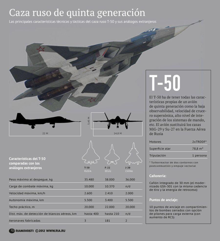 Caza ruso de quinta generación T-50