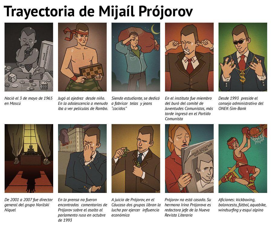 Trayectoria de Mijaíl Prójorov