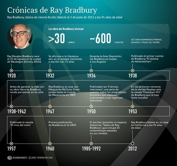 Crónicas de Ray Bradbury - Sputnik Mundo