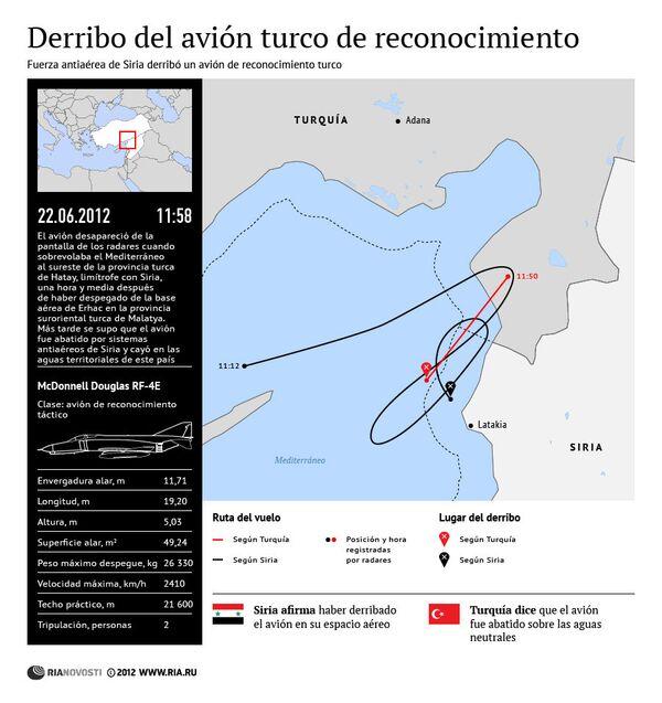 Derribo del avión turco de reconocimiento por Siria - Sputnik Mundo