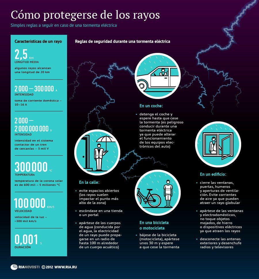Cómo protegerse de los rayos durante una tormenta eléctrica