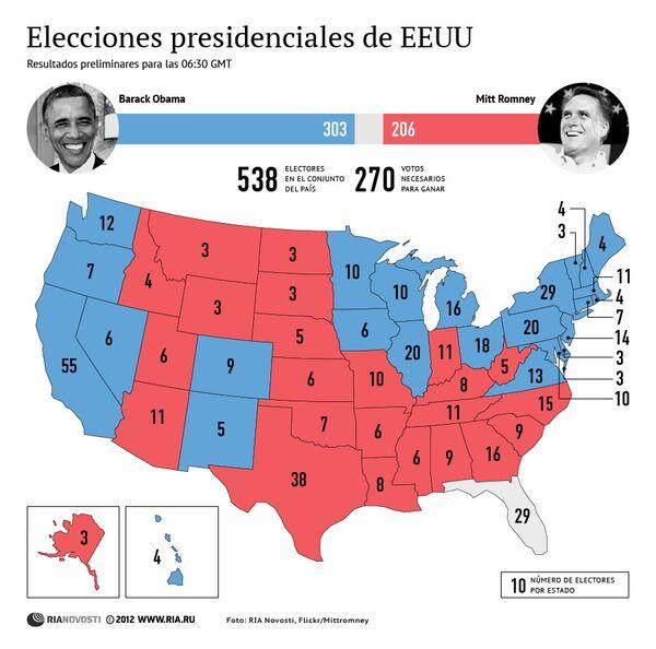 Resultados preliminares de las presidenciales de EEUU - Sputnik Mundo
